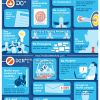Do's and Dont's of Social Media for Business[Infographic]